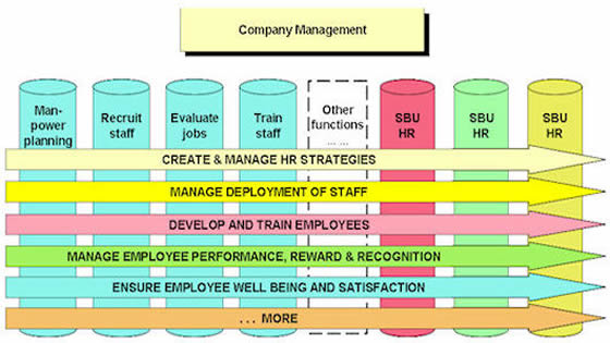 ABM HR Core Process View